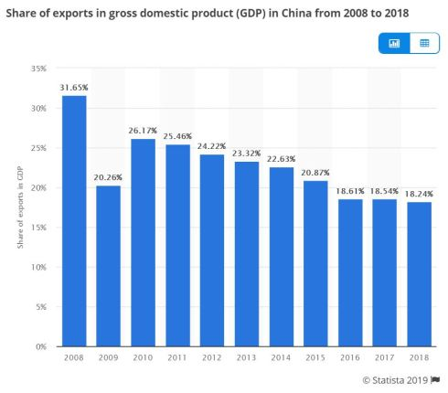 China's Share of Exports to GDP - Statista.JPG