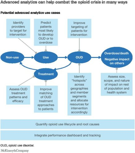 advanced health analytic use case