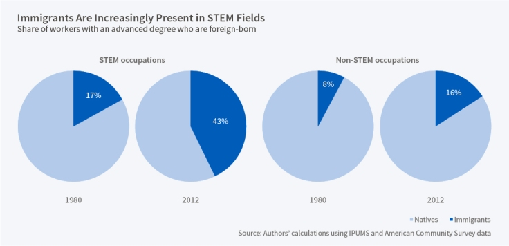 immigrants stem field.jpg