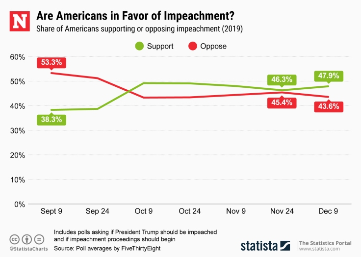 newsweek impeachment poll.jpg