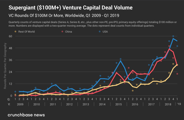 supergiant vc deal volume (crunchbase)